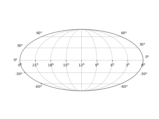 A figure made with ligo.skymap.plot.allsky