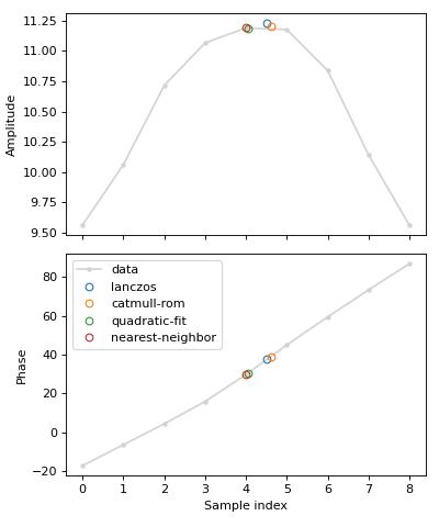 Sub-Sample SNR Interpolation (ligo skymap bayestar interpolation
