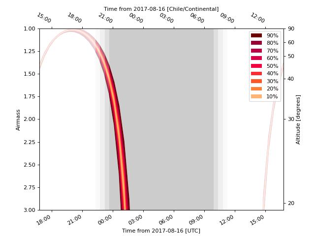 A probabilistic airmass plot.
